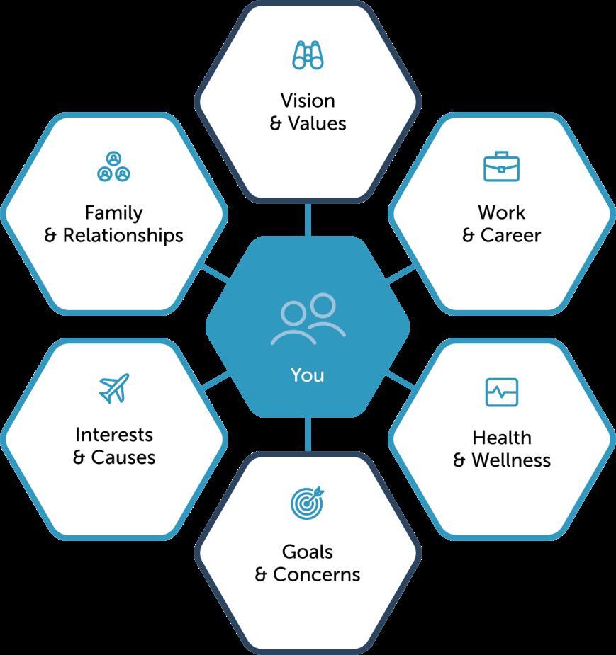 FMF&E Our Process diagram