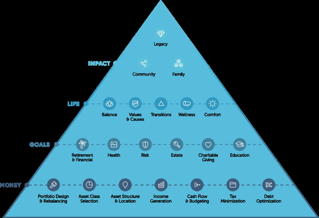 FMF&E Planning Pyramid diagram